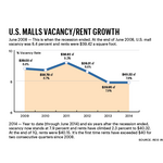 Retail: Malls at a crossroads