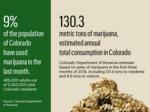 Colorado marijuana use measured, and it's a lot (Slideshow)