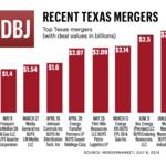 'Merger mania' sweeps Texas, Dallas