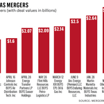 Dallas law firms play big role in state's M&A deals