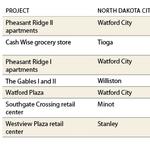 Oppidan lands far-flung buyers for North Dakota deals