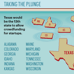 Crowdfunding regulation could be a boon for Houston