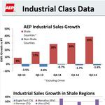 Fracking powers demand for AEP in 2Q