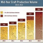 Craft beer production is up 18 percent in the first half of 2014
