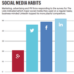 The List: Does social sell?