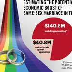 Could legalizing same-sex marriage in Texas put $181M in state's coffers?