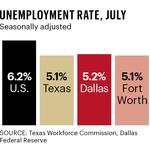Texas creates 46,600 jobs in July