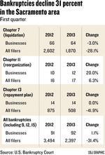 Sacramento-area bankruptcies decline 31 percent