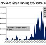 Seed funding for local biotechs has ballooned in the last 10 years