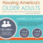 Harvard study flags housing shortfalls for nation's elderly and disabled