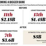 ViewPoint, LegacyTexas delay merger until year's end