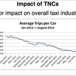 Uber, Lyft, Sidecar drive average taxi usage down 65% in S.F.