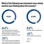 Poll shows upstate New York still pessimistic about economic recovery