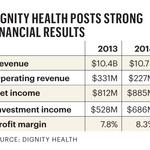 Healthy bottom line for Dignity