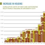 Real Estate: University City on the rise