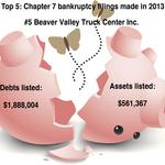 Top 5: Chapter 7 bankruptcy filings made in 2013
