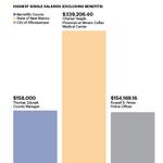 Bernalillo County'<strong>s</strong> top salaries