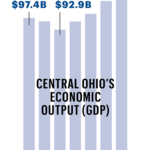 Columbus economy: It's regained what it lost to the Great Recession – but don't get too excited