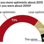 Forecast 2015: What are you most optimistic about in regards to your business?