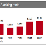 Silicon Valley leasing momentum in 2014 results in fewer options for office tenants