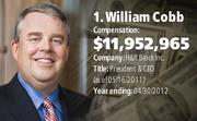 William Cobb, H&R Block Inc.  Compensation: $11,952,965