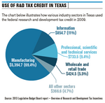 R&D tax credit bill seeks to make Texas more competitive