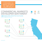 Forecast shows developers still optimistic, but some see supply/demand balance returning