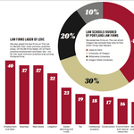 Inside The List: Representation for the legal industry