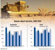Kansas wheat harvests, 2003-2012