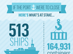 Here's what's at stake if Portland's port shut down (Infographic)