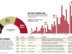 DataBank: Charting governor scandals