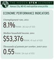 Economic performance indicators | Kansas City metropolitan area profile. Based on Brookings analysis of data from the Department of Labor's O*NET program, the Bureau of Labor Statistics, the American Community Survey and the Strumsky Patents Database.