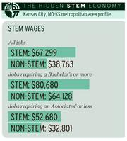 STEM wages | Kansas City metropolitan area profile. Based on Brookings analysis of data from the Department of Labor's O*NET program, the Bureau of Labor Statistics, the American Community Survey and the Strumsky Patents Database.