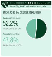 STEM jobs by degree required | Kansas City metropolitan area profile. Based on Brookings analysis of data from the Department of Labor's O*NET program, the Bureau of Labor Statistics, the American Community Survey and the Strumsky Patents Database.