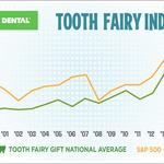 Tooth Fairy pays record $255 million for lost teeth in 2014