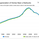 In most cities, Starbucks is a neighborhood bellwether. In Seattle, not so much