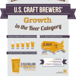 Craft brewing production up 42%, hits record market share