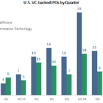Is this an IPO correction? New Q1 data raises the question