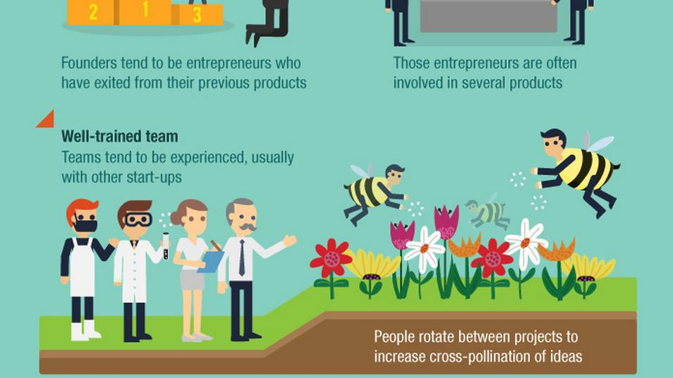 What The Heck Is A Startup Factory? New Infographic From ...