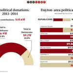 LIST CONTENT: Political Donations