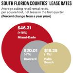 Lease rates for retail space soar in Miami-Dade