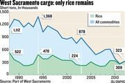 Graphic: West Sacramento cargo: Only Rice Remains