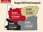 Bad news for farmers as Oregon's snowpack hits dismal peak