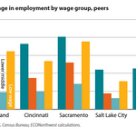 As Portland middle-income wages stagnate, income disparity on the rise