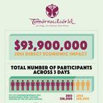 TomorrowWorld 2014 drops heavy $93.9 million on Georgia (SLIDESHOW)