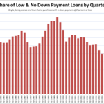 The low down payment is back
