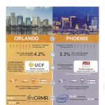 Orlando leaders look to Phoenix for downtown inspiration