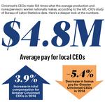 Cincinnati CEOs saw a huge chunk of compensation paid in stock