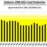 Coal War: Alabama mining sector rocked by shifting market