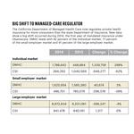 Report calls for consolidation of California's dual insurance regulators